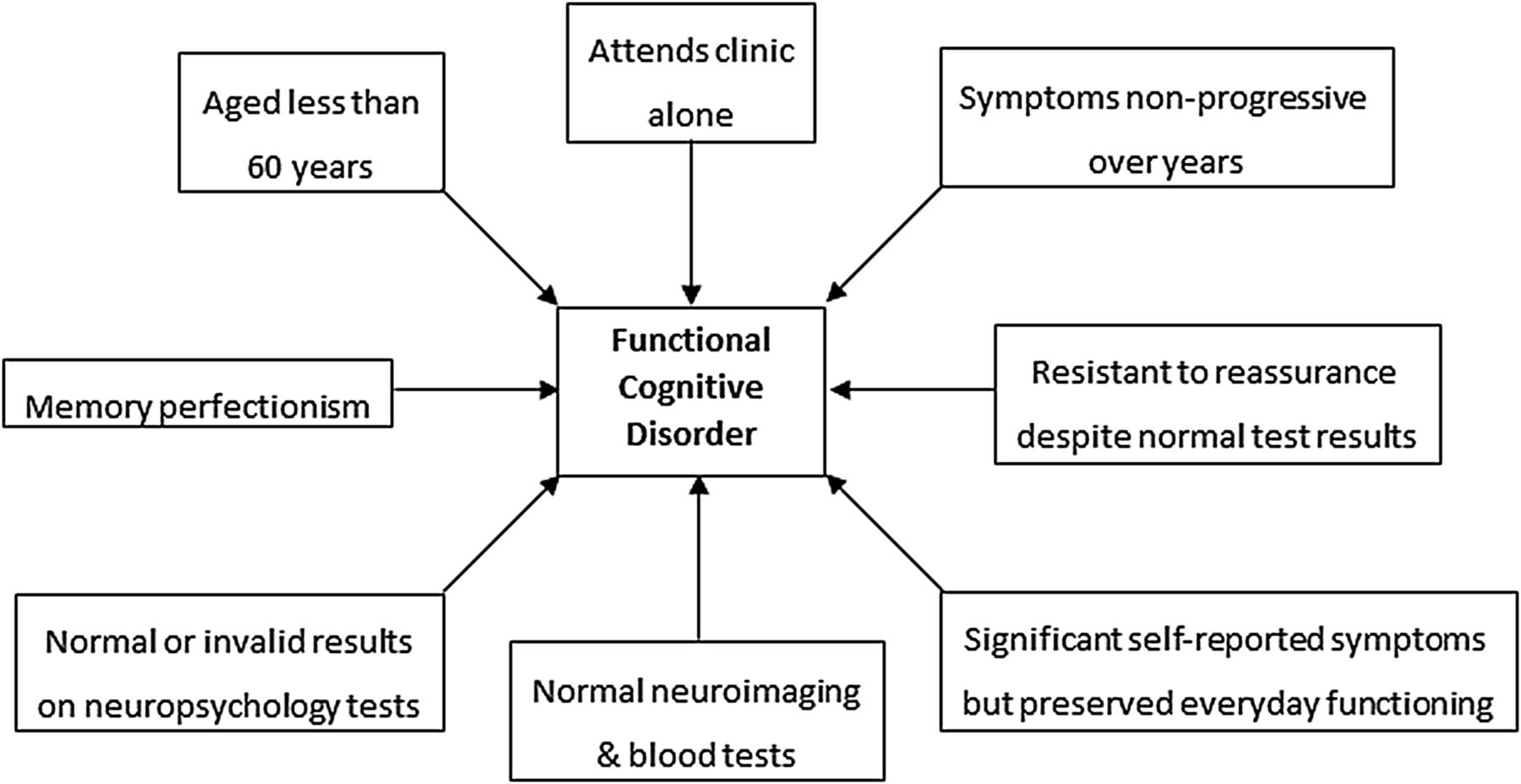 cognitive disorder There are many different types of cognitive disorder, from delirium to amnesia one cognitive disorder that often occurs in kids.