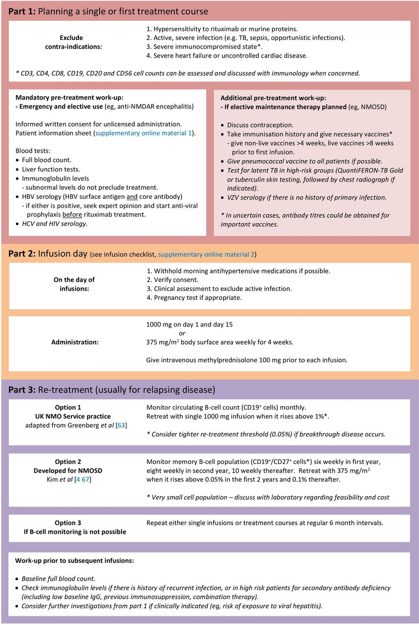 Rituximab in neurological disease: principles, evidence and