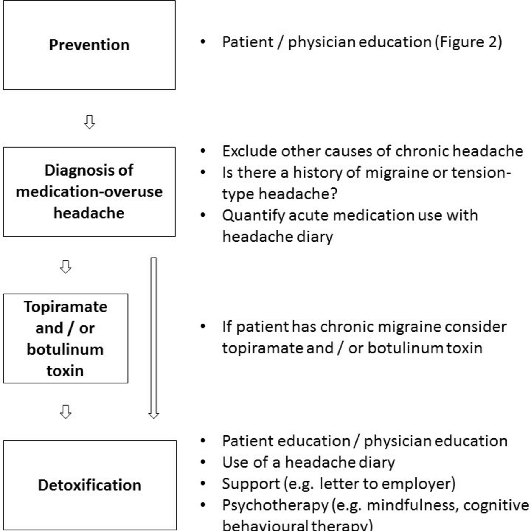 Medication-overuse headache | Practical Neurology