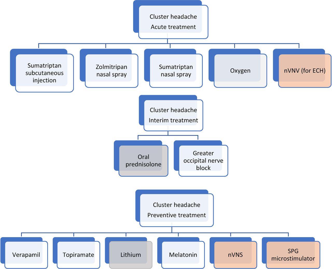 Managing cluster headache | Practical Neurology